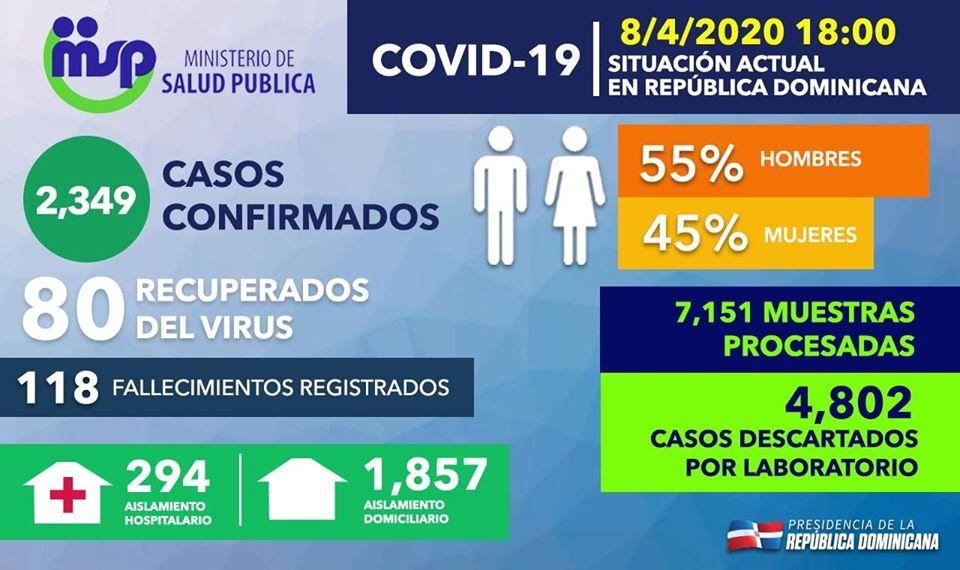 Boletín número 21 confirma 2,349 casos positivos con 118 fallecidos y 80 recuperados por Covid 19 en nuestro país