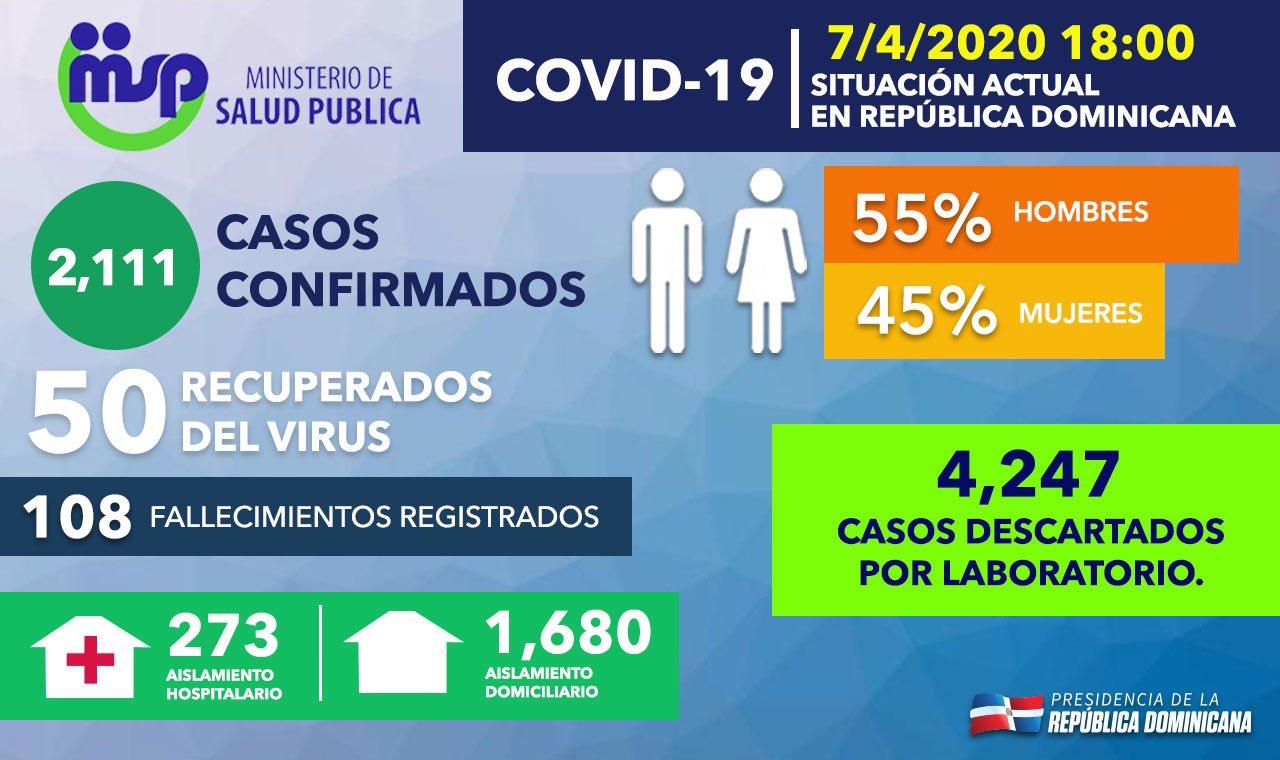 Boletín número 20 confirma 2,111 casos positivos con 108 fallecidos y 50 recuperados por Covid 19 en nuestro país